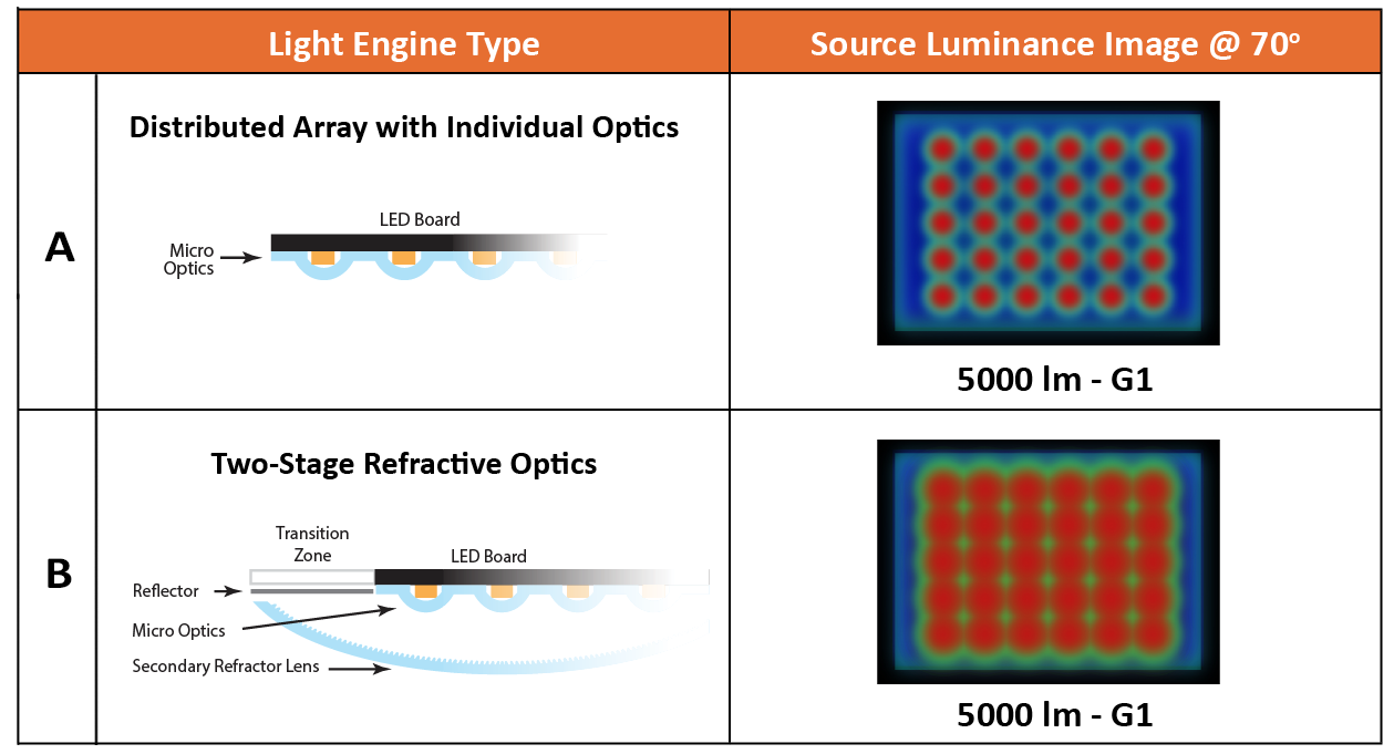 Beyond Bug Ratings Considerations For Evaluating Glare Leotek Led Engine Diagram 2